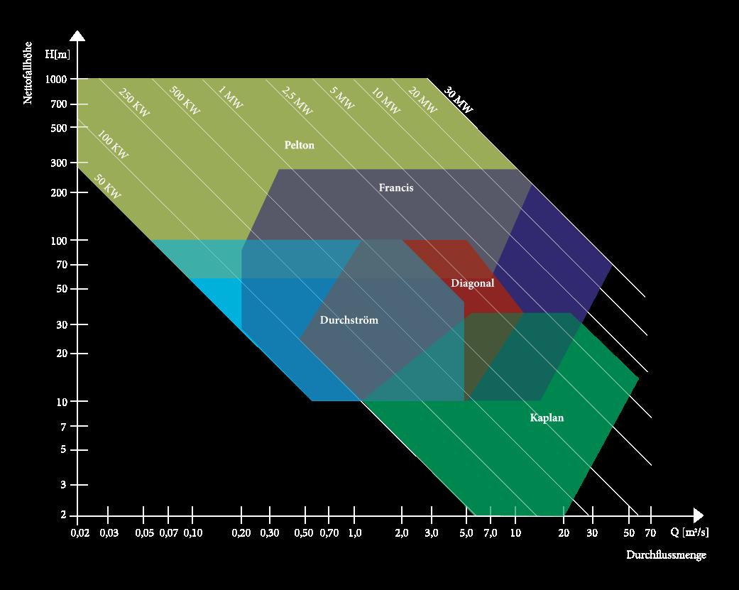 Diagramm Turbinenarten