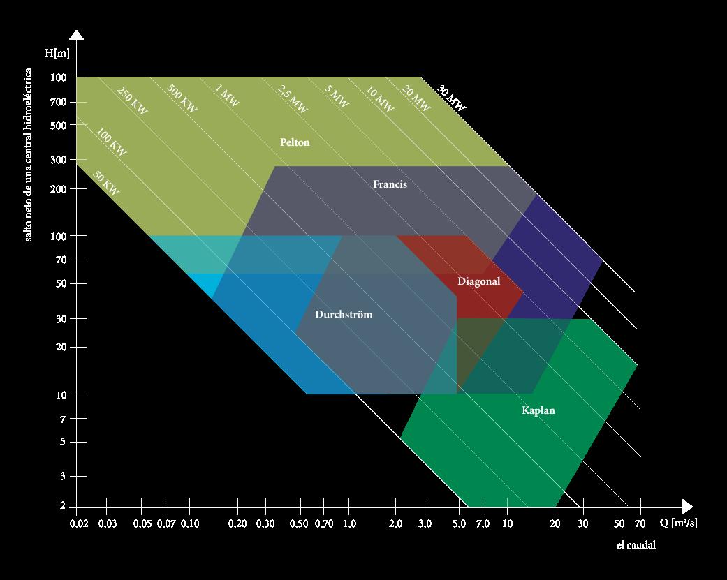 Diagrama Tipos de turbinas